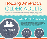 U.S. 'Unprepared' to House the Coming Wave of Older Adults